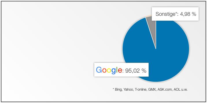 Suchmaschinenverteilung Juni 2015