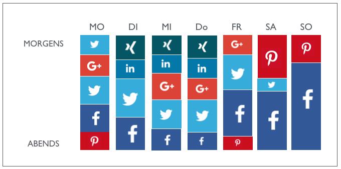 Perfektes Social Media Timing