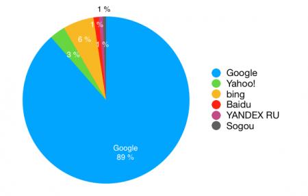 Marktanteile der wichtigsten Suchmaschinen März 2020
