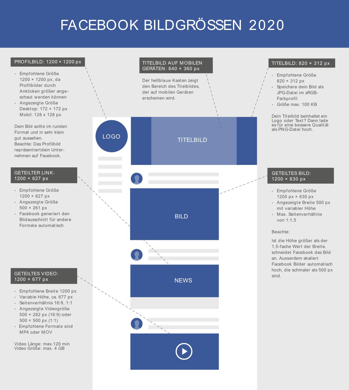 Facebook Bildgrößen 2020